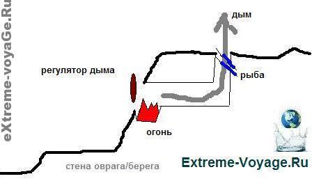 Походная мини-коптильня для рыбы по мнению extreme-voyage.ru
