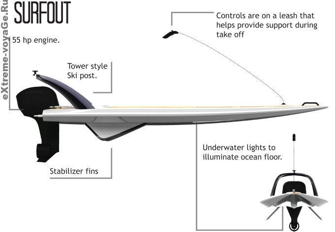 Surfout: вид сбоку