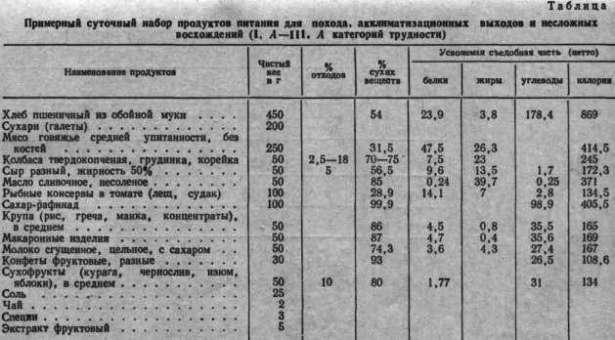 Вариант таблицы калорийности продуктов