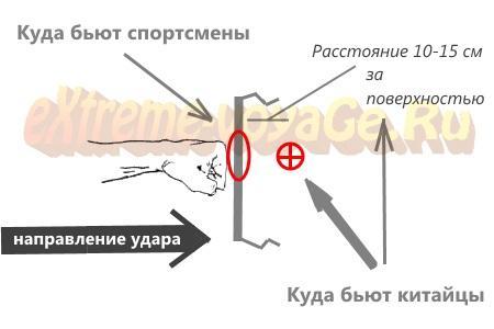 Как натренировать сильный и быстрый удар ногой и рукой