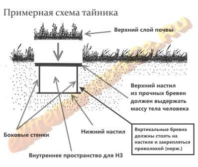 Примерная схема тайника