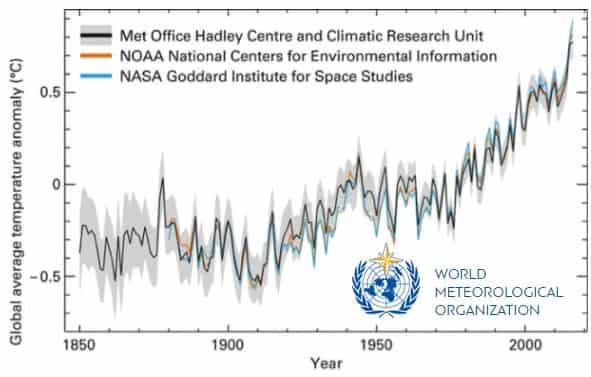 Температурные аномалии по годам от разных агенств