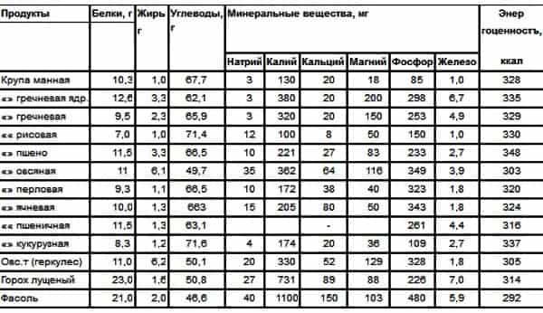 Таблица калорийности круп